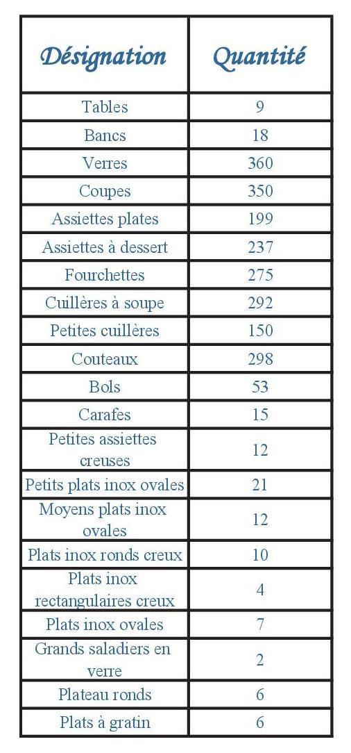 Liste vaisselle